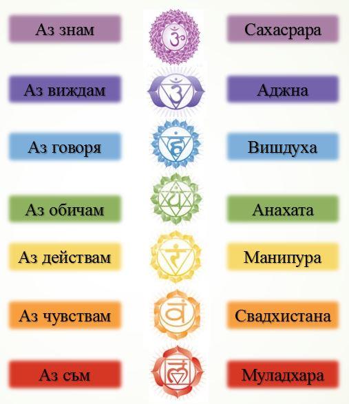 Основни чакри